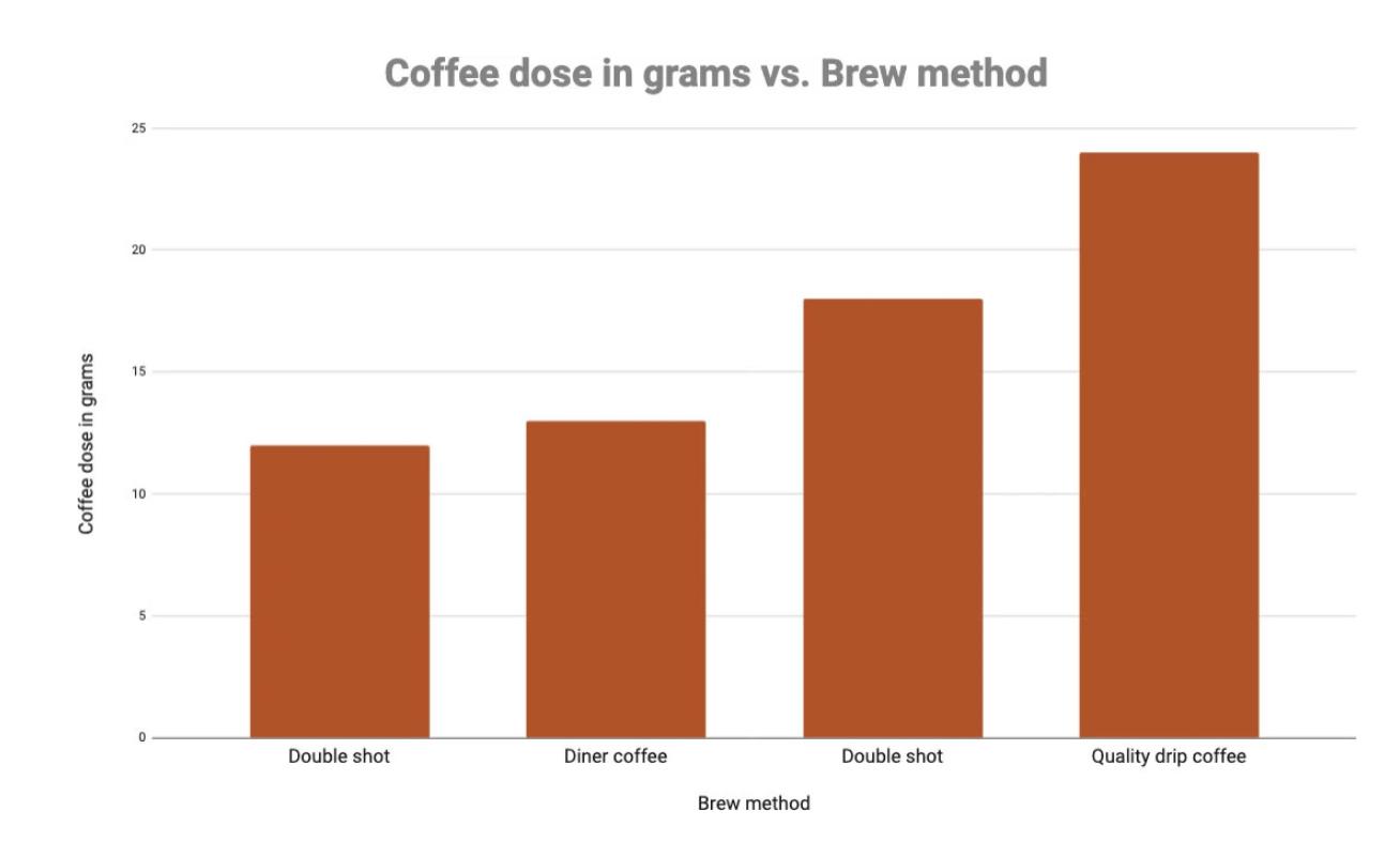 Caféine et méthode d'infusion