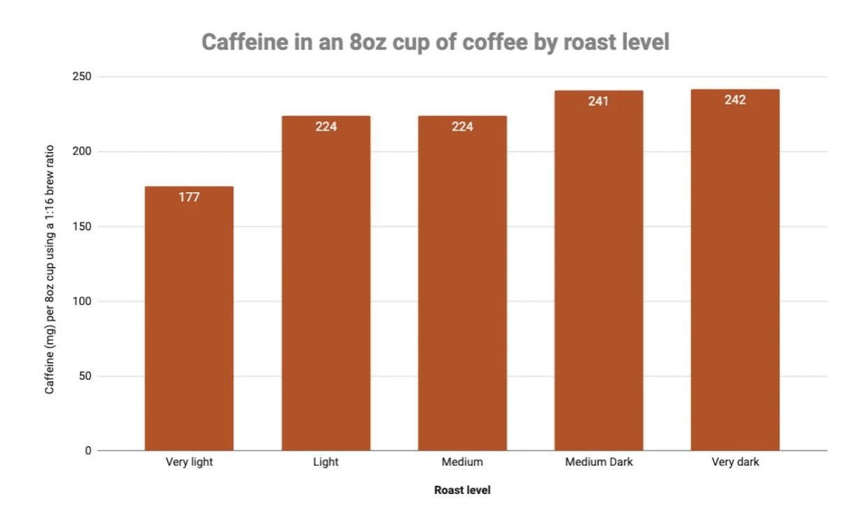 caféine par niveau de torréfaction