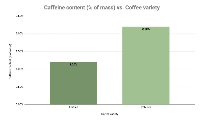 café de caféine