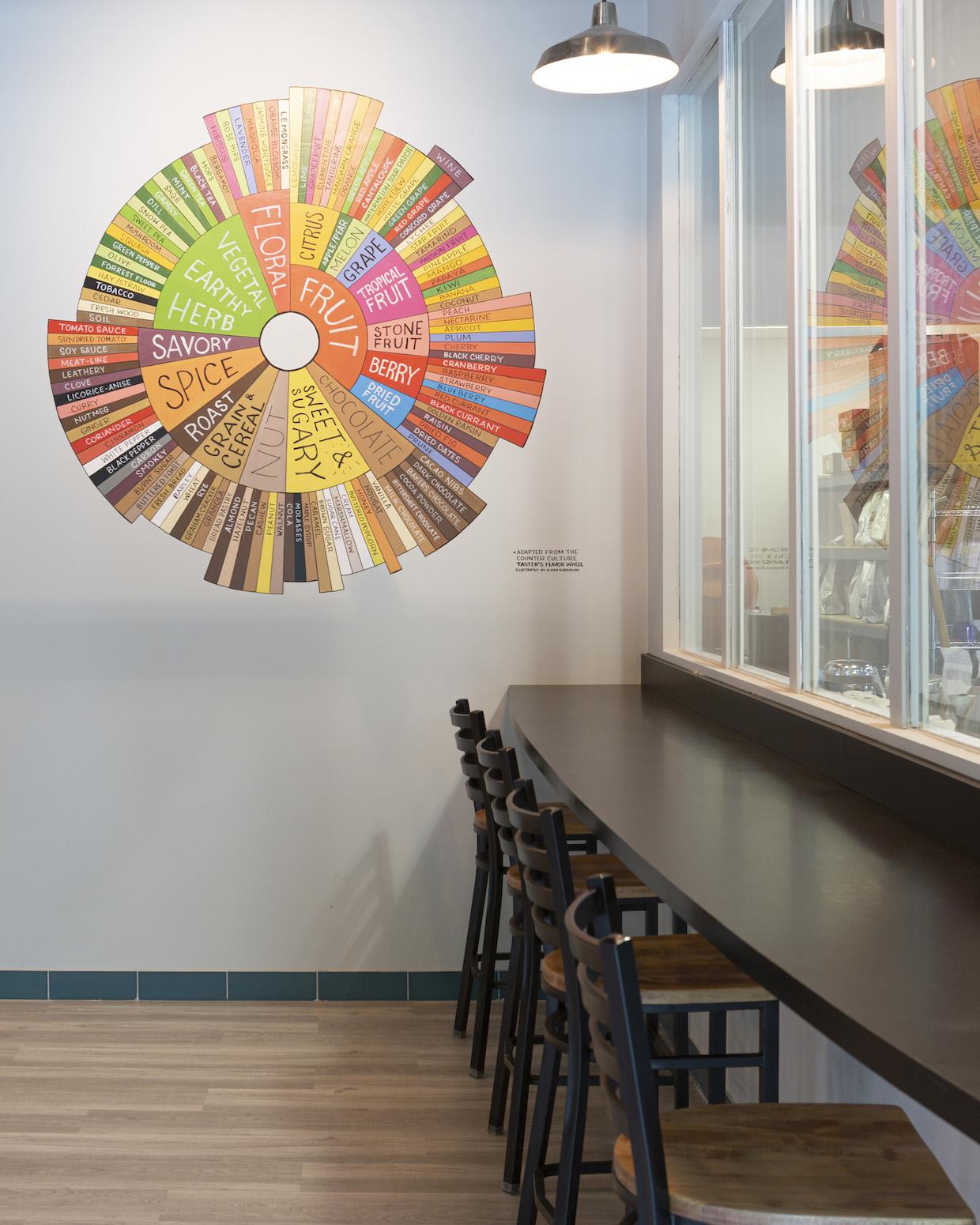 roue de dégustateurs de café